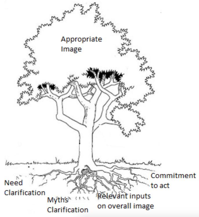 Harmony Methodology